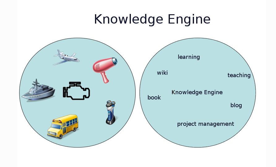 Engine of knowledge economy